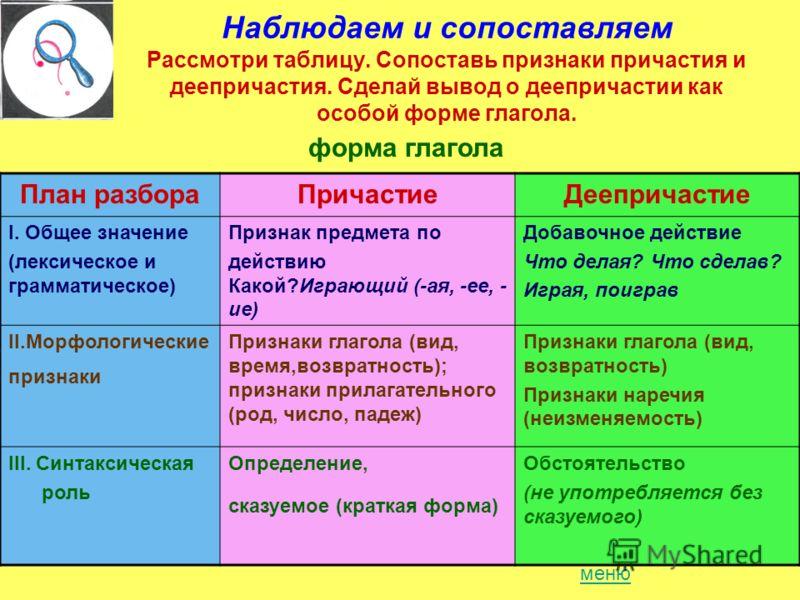 Наблюдаем и сопоставляем Рассмотри таблицу. Сопоставь признаки причастия и деепричастия. Сделай вывод о деепричастии как особой форме глагола. План разбораПричастиеДеепричастие I. Общее значение (лексическое и грамматическое) Признак предмета по дейс