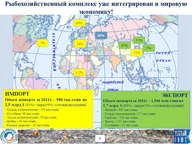 24% 7% 1-2% 15% 47% 44% 37% 5% 80% ИМПОРТ Объем импорта за 2011г. – 986 тыс.тонн на 2,5 млрд.$ (91% - сырье/9% - готовая продукция) - Сельдь атлантическая – 150 тыс.тонн; - Скумбрия- 98 тыс.тонн; - Лосось атлантический – 97тыс.тонн; - Мойва – 44 тыс.