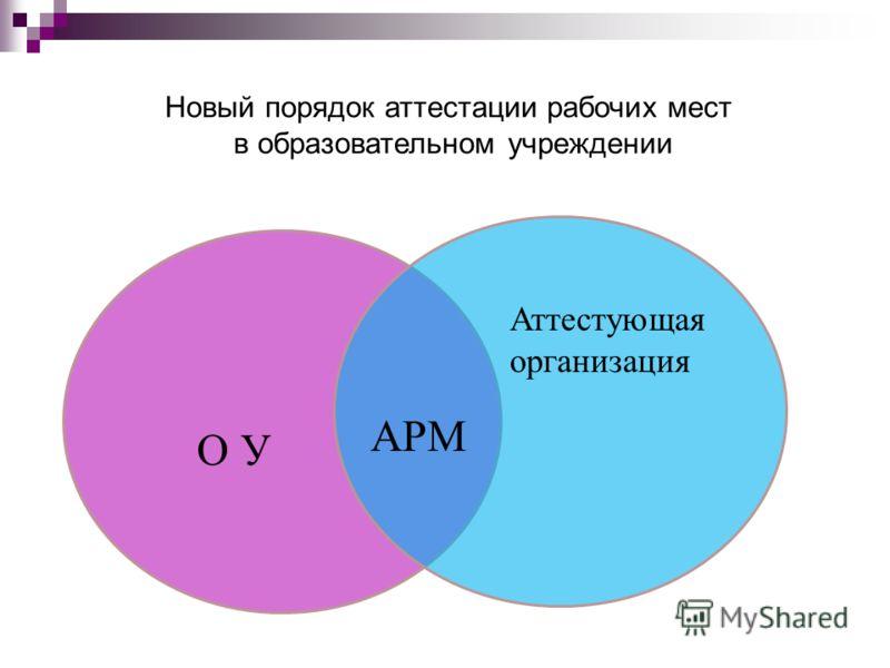 Новый порядок аттестации рабочих мест в образовательном учреждении АРМ О У Аттестующая организация
