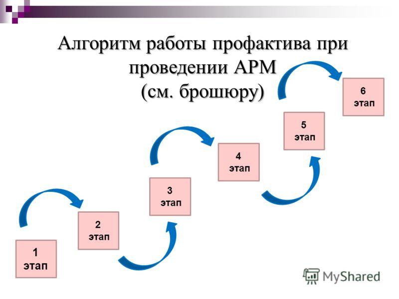 Алгоритм работы профактива при проведении АРМ (см. брошюру) 1 этап 2 этап 3 этап 4 этап 5 этап 6 этап