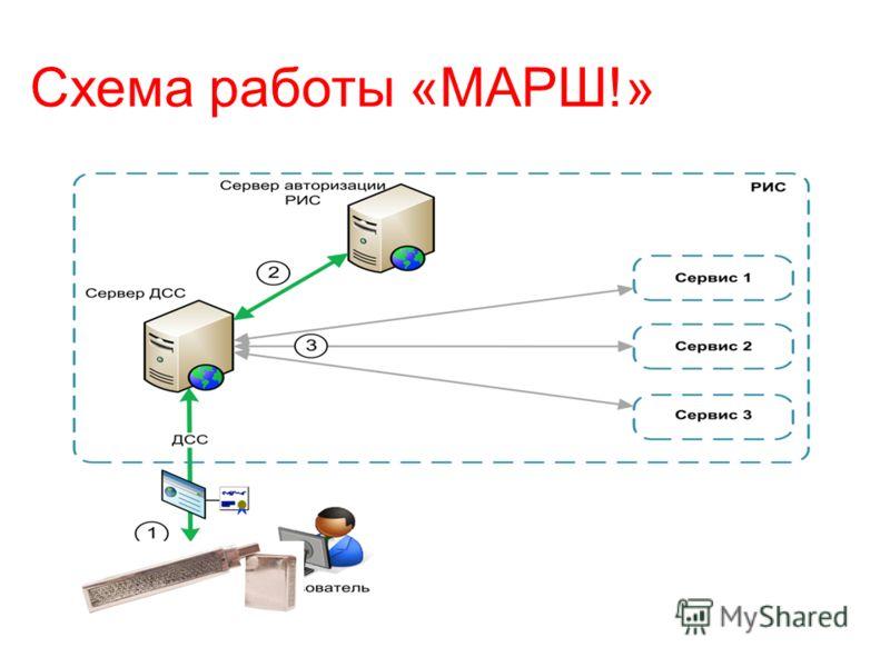 Схема работы «МАРШ!»