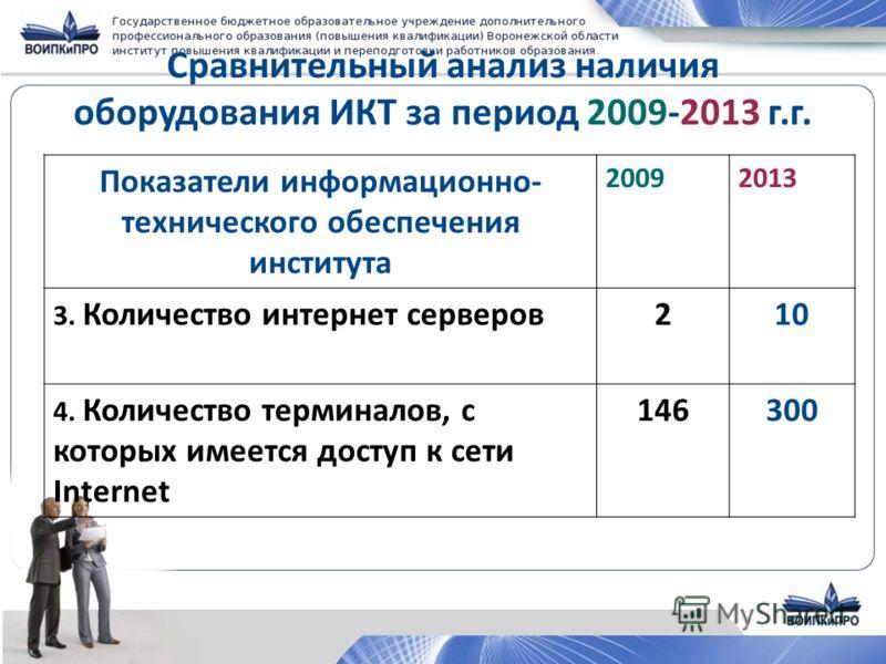 Сравнительный анализ наличия оборудования ИКТ за период 2009-2013 г.г. Показатели информационно- технического обеспечения института 20092013 3. Количество интернет серверов 210 4. Количество терминалов, с которых имеется доступ к сети Internet 146300