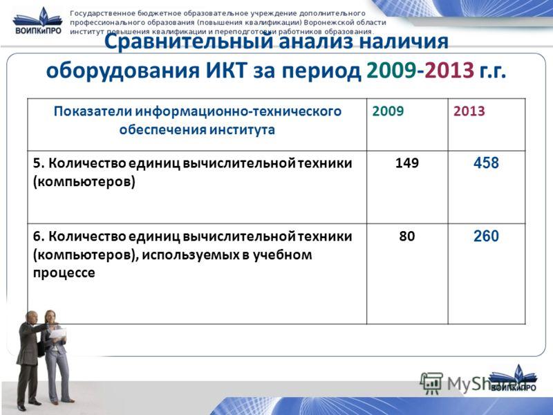 Сравнительный анализ наличия оборудования ИКТ за период 2009-2013 г.г. Показатели информационно-технического обеспечения института 20092013 5. Количество единиц вычислительной техники (компьютеров) 149 458 6. Количество единиц вычислительной техники