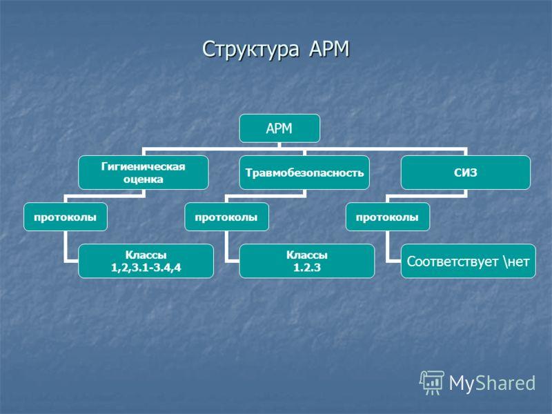 Структура АРМ АРМ Гигиеническая оценка протоколы Классы 1,2,3.1-3.4,4 Травмобезопасность протоколы Классы 1.2.3 СИЗ протоколы Соответствует \нет