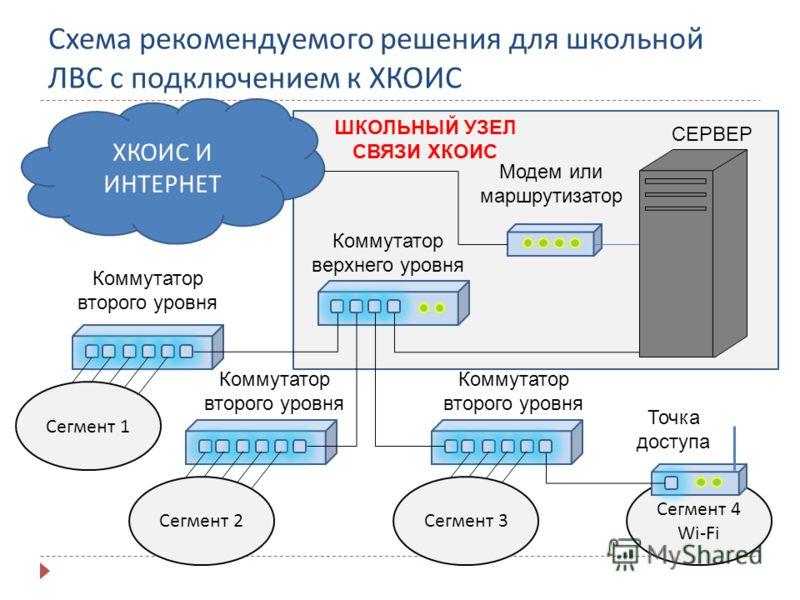 Сегмент 4 Wi-Fi Схема рекомендуемого решения для школьной ЛВС с подключением к ХКОИС ХКОИС И ИНТЕРНЕТ Модем или маршрутизатор СЕРВЕР Коммутатор верхнего уровня Коммутатор второго уровня Точка доступа Сегмент 1Сегмент 2Сегмент 3 ШКОЛЬНЫЙ УЗЕЛ СВЯЗИ ХК