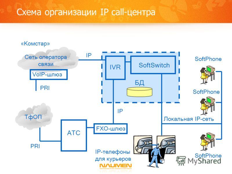 Схема организации IP call-центра IVR SoftSwitch Локальная IP-сеть БД АТС FXO-шлюз ТфОП «Комстар» IP VoIP-шлюз PRI Сеть оператора связи IP SoftPhone IP-телефоны для курьеров