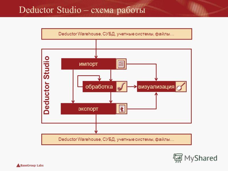 BaseGroup Labs Deductor Studio Deductor Studio – схема работы Deductor Warehouse, СУБД, учетные системы, файлы… визуализация импорт экспорт обработка