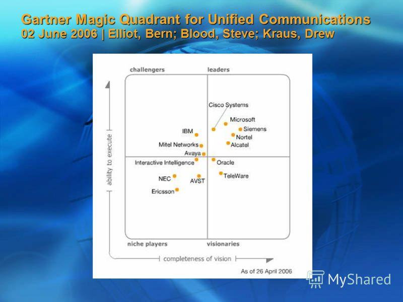 Gartner Magic Quadrant for Unified Communications 02 June 2006 | Elliot, Bern; Blood, Steve; Kraus, Drew