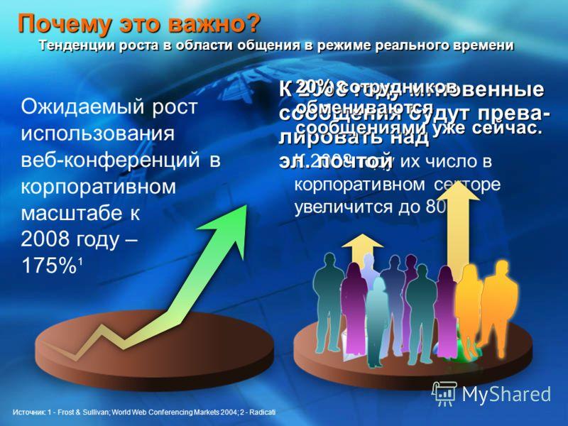 К 2008 году их число в корпоративном секторе увеличится до 80% 2 Почему это важно? Тенденции роста в области общения в режиме реального времени К 2008 году мгновенные сообщения будут прева- лировать над эл. почтой 20% сотрудников обмениваются сообщен