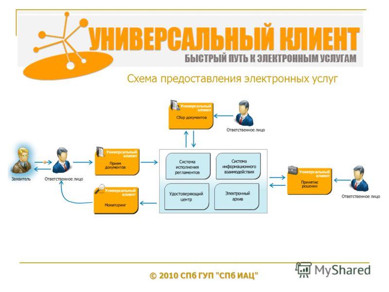 Схема предоставления электронных услуг © 2010 СПб ГУП СПб ИАЦ