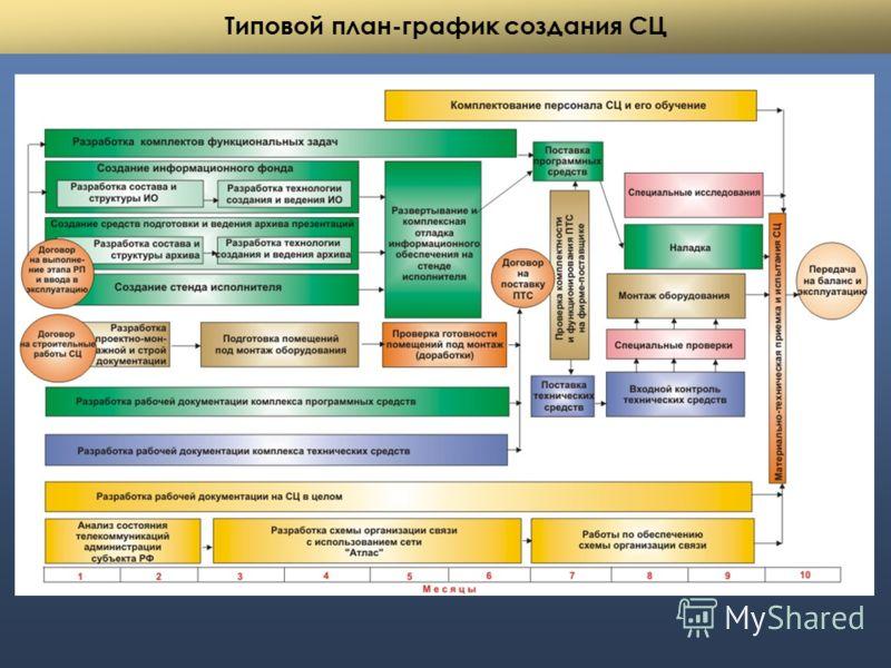 Типовой план-график создания СЦ