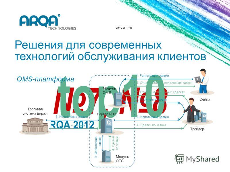 arqa.ru Решения для современных технологий обслуживания клиентов 3. Исполнение заявки 4. Сделки по заявке 6. Отчет о статусе исполнения заявки 5. Отчет о заключенных сделках Модуль OMS Сервер QUIK Модуль OTC 1. Регистрация заявки 2. Получение заявки