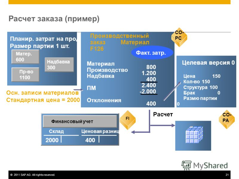 ©2011 SAP AG. All rights reserved.21 Матер. 600 Планир. затрат на продукт Размер партии 1 шт. CO-PC Производственный заказ Материал F126 800 1.200 400 2.400 -2.000 400 Материал Производство Надбавка ПМ Отклонения Факт. затр. CO- PC Осн. записи матери
