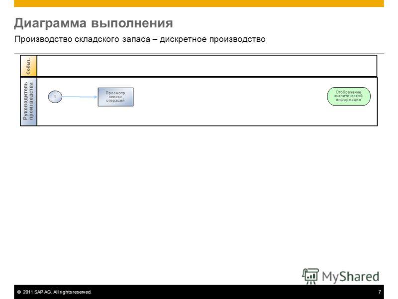 ©2011 SAP AG. All rights reserved.7 Диаграмма выполнения Производство складского запаса – дискретное производство Руководитель производства 1 Просмотр списка операций Событ. Отображение аналитической информации