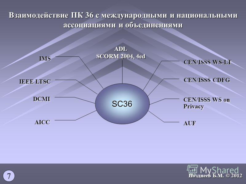 Взаимодействие ПК 36 с международными и национальными ассоциациями и объединениями CEN/ISSS WS-LT SC36 CEN/ISSS CDFG CEN/ISSS WS on Privacy AUF ADL SCORM 2004, 4ed IEEE LTSC IMS DCMI AICC 7 Позднеев Б.М. © 2012