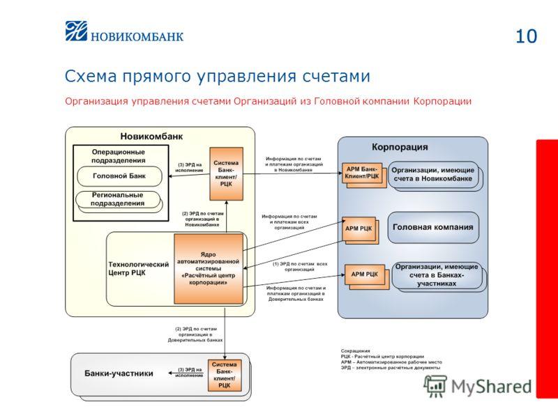 10 Схема прямого управления счетами Организация управления счетами Организаций из Головной компании Корпорации