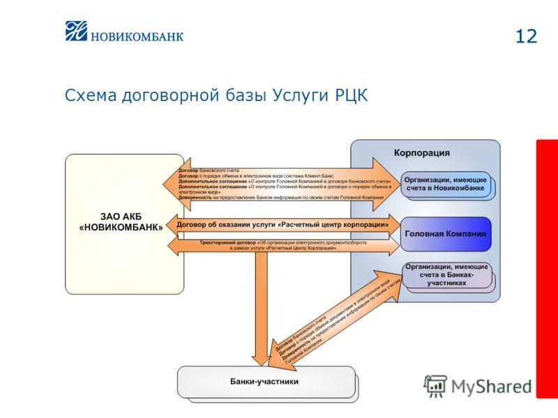 12 Схема договорной базы Услуги РЦК