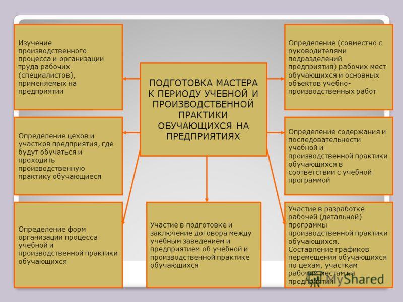 ПОДГОТОВКА МАСТЕРА К ПЕРИОДУ УЧЕБНОЙ И ПРОИЗВОДСТВЕННОЙ ПРАКТИКИ ОБУЧАЮЩИХСЯ НА ПРЕДПРИЯТИЯХ Определение содержания и последовательности учебной и производственной практики обучающихся в соответствии с учебной программой Участие в разработке рабочей