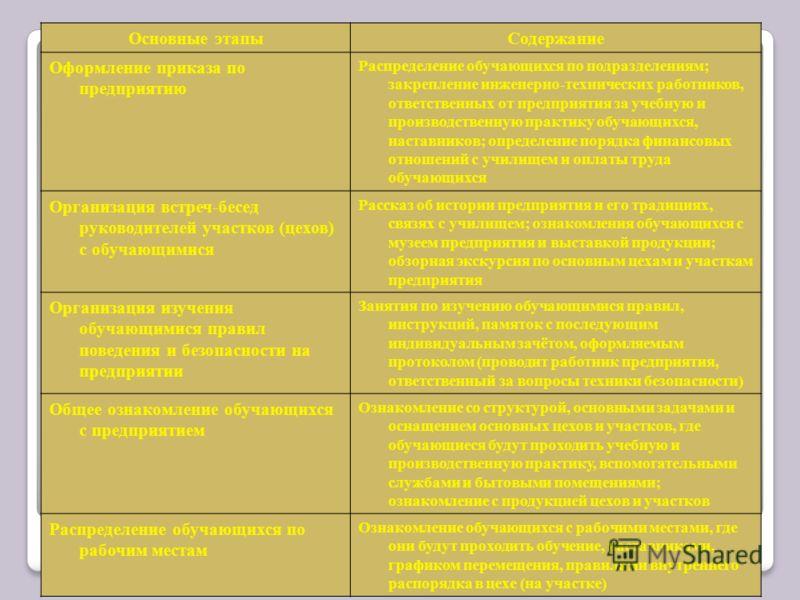 Основные этапыСодержание Оформление приказа по предприятию Распределение обучающихся по подразделениям; закрепление инженерно-технических работников, ответственных от предприятия за учебную и производственную практику обучающихся, наставников; опреде