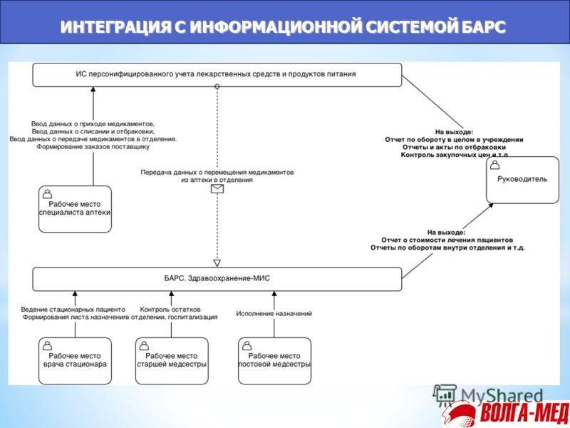 ИНТЕГРАЦИЯ С ИНФОРМАЦИОННОЙ СИСТЕМОЙ БАРС