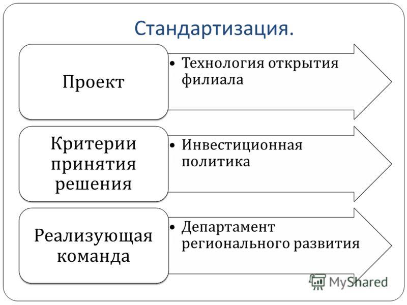 Стандартизация. Технология открытия филиала Проект Инвестиционная политика Критерии принятия решения Департамент регионального развития Реализующая команда