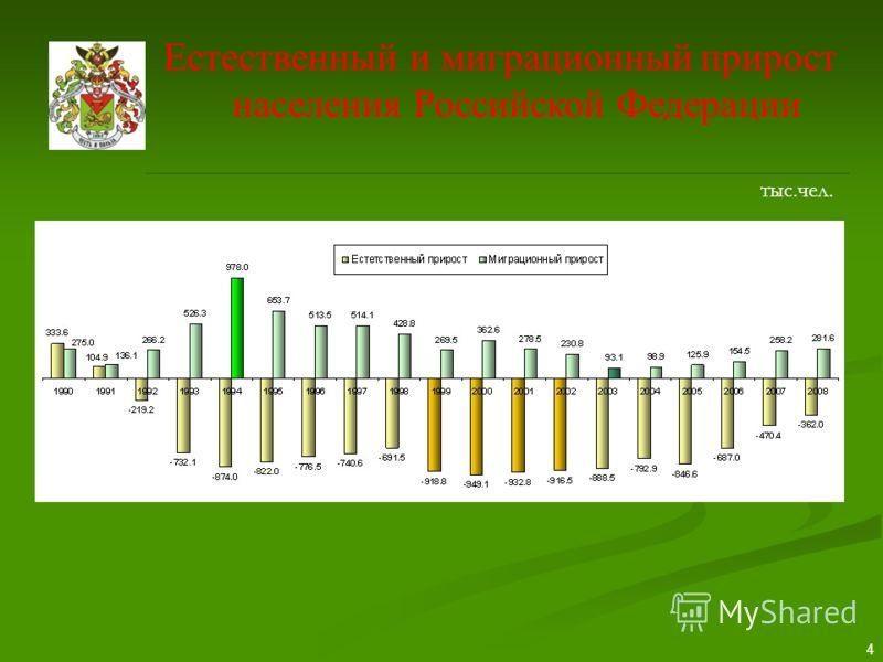 4 Естественный и миграционный прирост населения Российской Федерации тыс.чел.