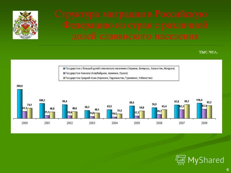 6 Структура миграции в Российскую Федерацию из стран с различной долей славянского населения тыс.чел.
