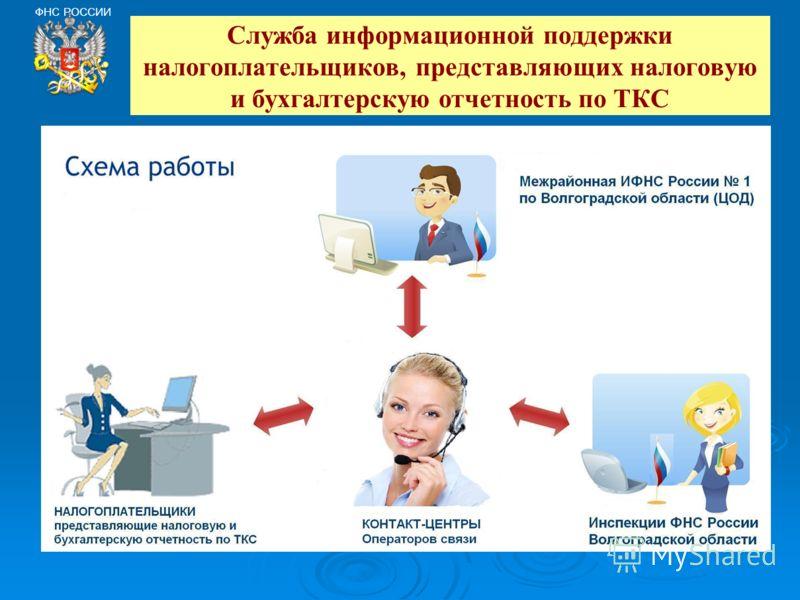 Служба информационной поддержки налогоплательщиков, представляющих налоговую и бухгалтерскую отчетность по ТКС ФНС РОССИИ