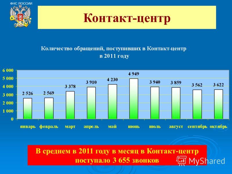 ФНС РОССИИ Контакт-центр В среднем в 2011 году в месяц в Контакт-центр поступало 3 655 звонков