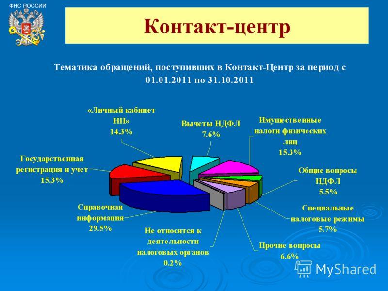 Контакт-центр ФНС РОССИИ