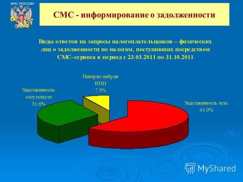 СМС - информирование о задолженности ФНС РОССИИ