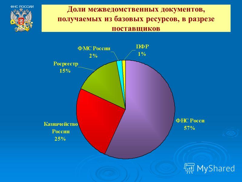 Доли межведомственных документов, получаемых из базовых ресурсов, в разрезе поставщиков ФНС РОССИИ