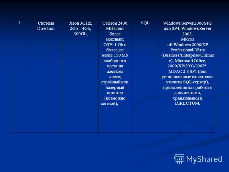 3Система Directum Xeon 3GHz, 2Gb – 4Gb, 300Gb, Celeron 2400 MHz или более мощный; ОЗУ: 1 Gb и более; не менее 150 Mb свободного места на жестком диске; струйный или лазерный принтер (возможно сетевой); SQLWindows Server 2000 SP2 или SP4; Windows Serv