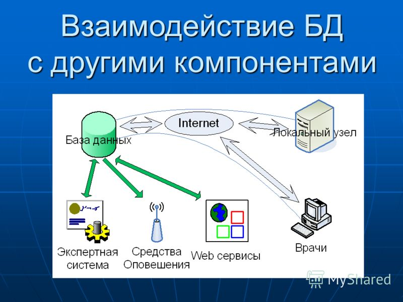 Взаимодействие БД с другими компонентами