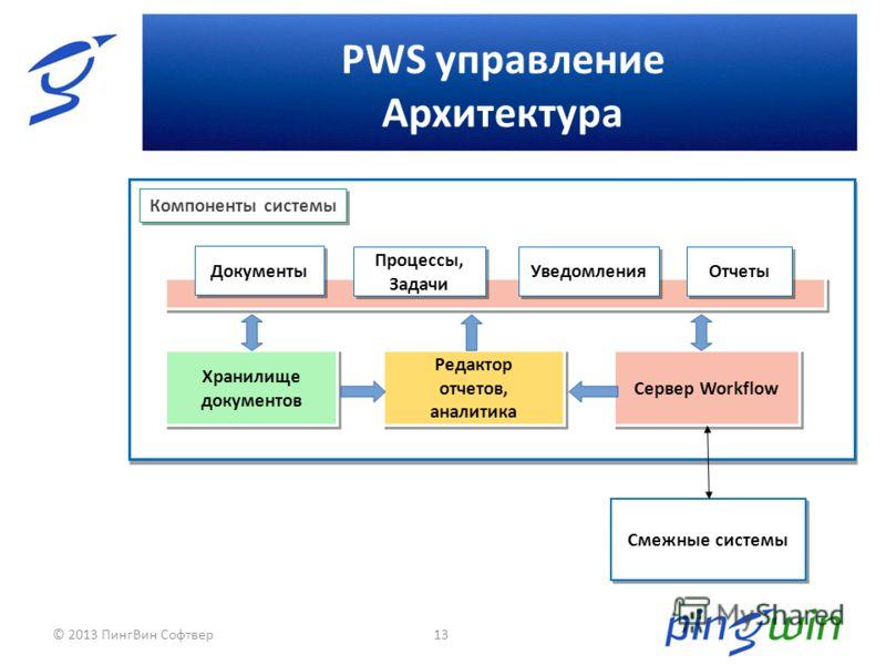 PWS управление Архитектура 13 Сервер Workflow Хранилище документов Смежные системы Редактор отчетов, аналитика Документы Процессы, Задачи Уведомления Отчеты Компоненты системы © 2013 ПингВин Софтвер