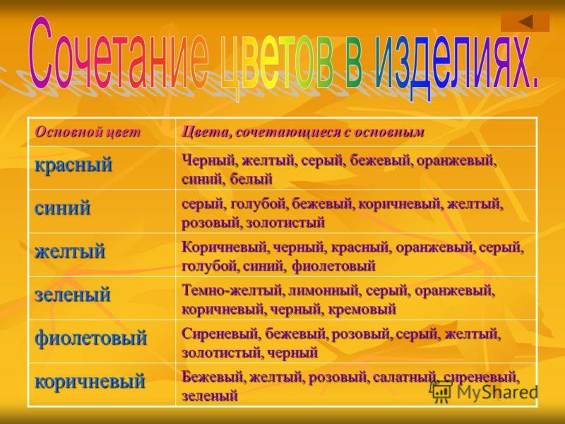 Основной цвет Цвета, сочетающиеся с основным красный Черный, желтый, серый, бежевый, оранжевый, синий, белый синий серый, голубой, бежевый, коричневый, желтый, розовый, золотистый желтый Коричневый, черный, красный, оранжевый, серый, голубой, синий,