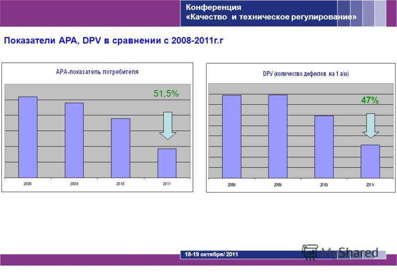Показатели АРА, DPV в сравнении с 2008-2011г.г 51,5% 47% Конференция «Качество и техническое регулирование» 18-19 октября/ 2011