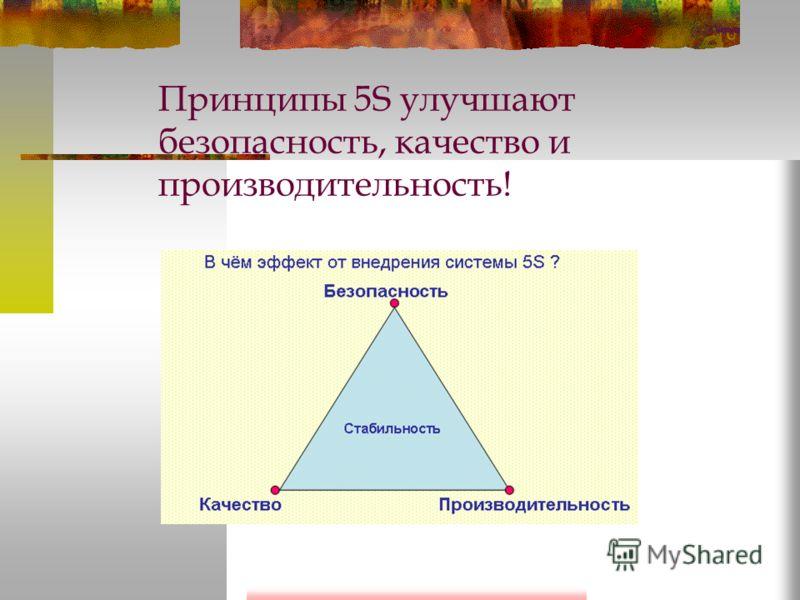 5 Шаг Совершенствуй Пятый этап – это совершенствование, поддерживание результатов, достигнутых ранее. Выполнение установленных процедур должно превратиться в привычку: соблюдение дисциплины ежедневное применение принципов 5С проверка соблюдения станд