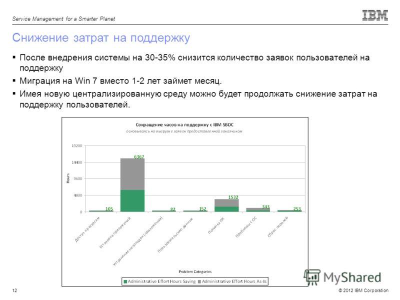 © 2012 IBM Corporation Service Management for a Smarter Planet 12 Снижение затрат на поддержку После внедрения системы на 30-35% снизится количество заявок пользователей на поддержку Миграция на Win 7 вместо 1-2 лет займет месяц. Имея новую централиз