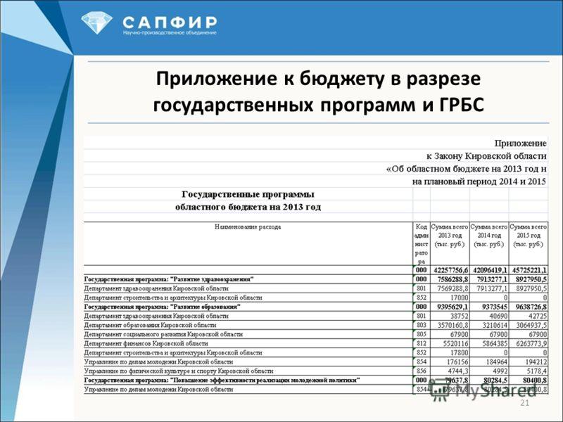 21 Приложение к бюджету в разрезе государственных программ и ГРБС