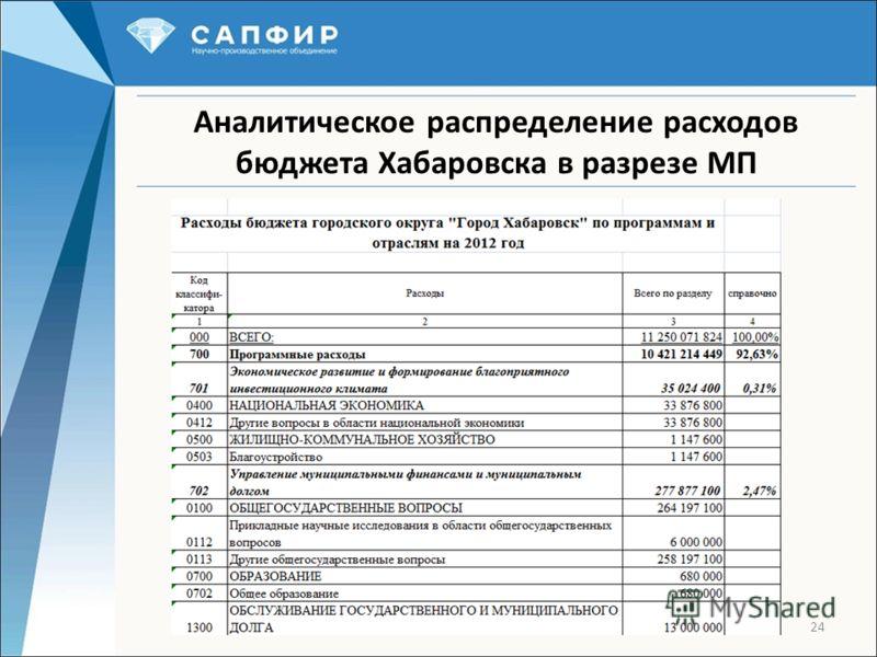 24 Аналитическое распределение расходов бюджета Хабаровска в разрезе МП