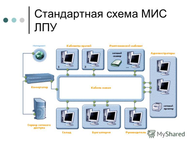 Стандартная схема МИС ЛПУ