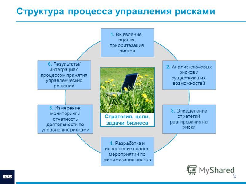 9 Стратегия, цели, задачи бизнеса Структура процесса управления рисками 5. Измерение, мониторинг и отчетность деятельности по управлению рисками 1. Выявление, оценка, приоритезация рисков 4. Разработка и исполнение планов мероприятий по минимизации р