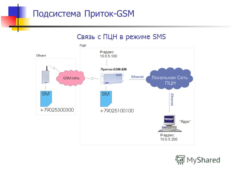 Подсистема Приток-GSM Связь с ПЦН в режиме SMS