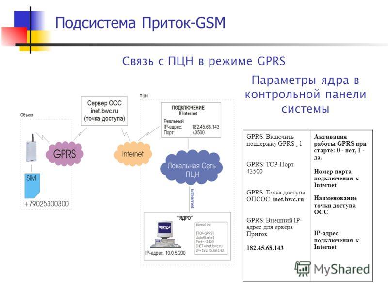 Подсистема Приток-GSM Связь с ПЦН в режиме GPRS GPRS: Включить поддержку GPRS 1 GPRS: TCP-Порт 43500 GPRS: Точка доступа ОПСОС inet.bwc.ru GPRS: Внешний IP- адрес для ервера Приток 182.45.68.143 Активация работы GPRS при старте: 0 - нет, 1 - да. Номе