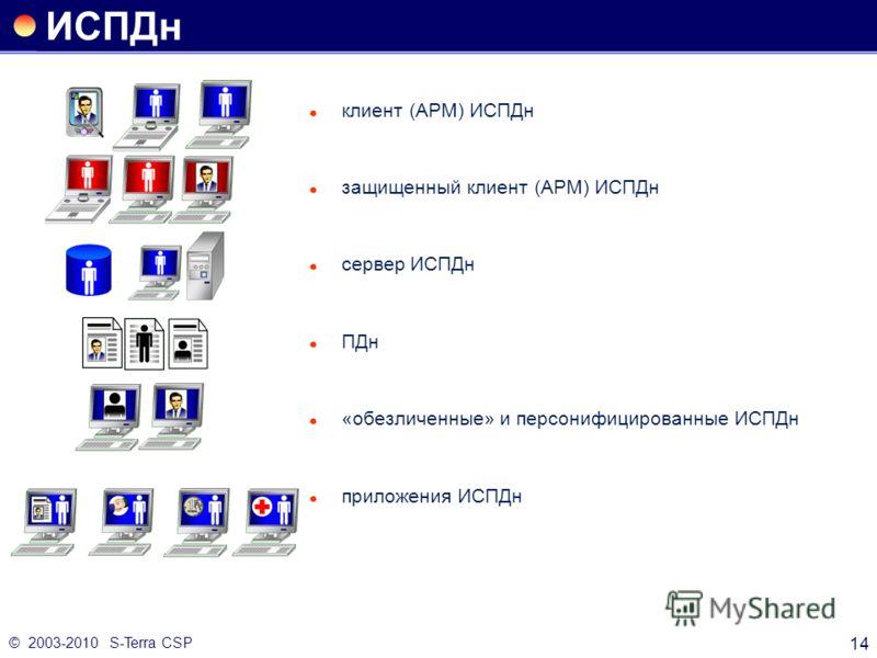© 2003-2010 S-Terra CSP 14 клиент (АРМ) ИСПДн защищенный клиент (АРМ) ИСПДн сервер ИСПДн ПДн «обезличенные» и персонифицированные ИСПДн приложения ИСПДн ИСПДн