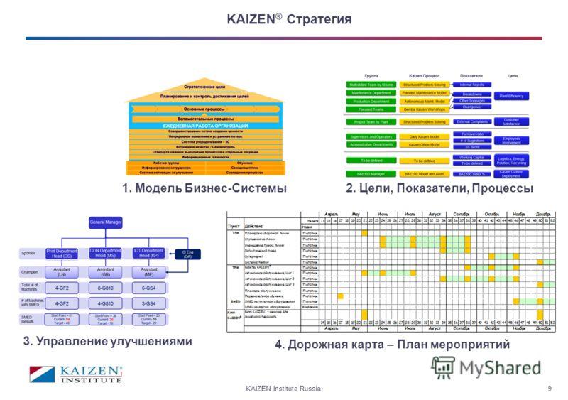 KAIZEN Institute Russia9 KAIZEN ® Стратегия 1. Модель Бизнес-Системы2. Цели, Показатели, Процессы 3. Управление улучшениями 4. Дорожная карта – План мероприятий