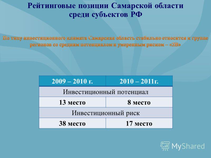 Рейтинговые позиции Самарской области среди субъектов РФ 2009 – 2010 г.2010 – 2011г. Инвестиционный потенциал 13 место8 место Инвестиционный риск 38 место17 место