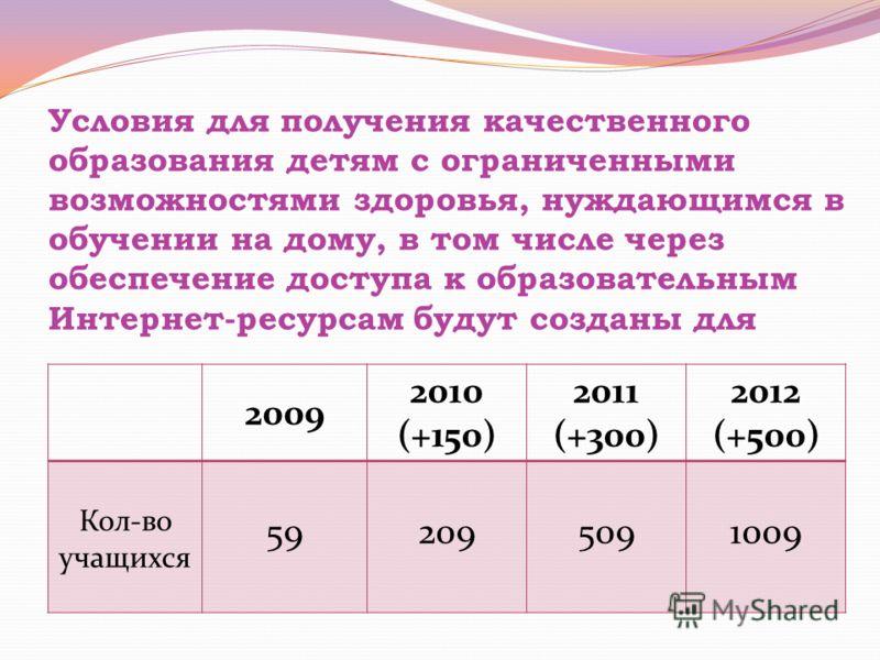Условия для получения качественного образования детям с ограниченными возможностями здоровья, нуждающимся в обучении на дому, в том числе через обеспечение доступа к образовательным Интернет-ресурсам будут созданы для 2009 2010 (+150) 2011 (+300) 201