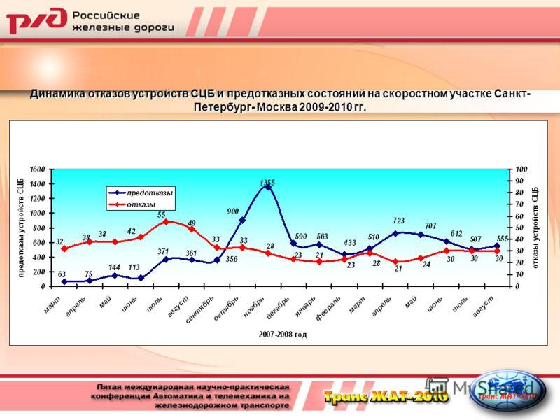 Динамика отказов устройств СЦБ и предотказных состояний на скоростном участке Санкт- Петербург- Москва 2009-2010 гг.